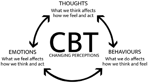 Cognitive Behavioural Therapy - CBT Kenya